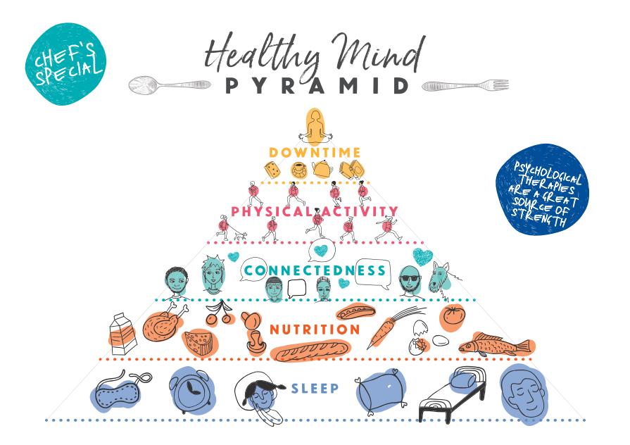 Healthy Mind Menu Pyramid